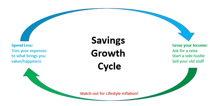 Savings Growth Cycle